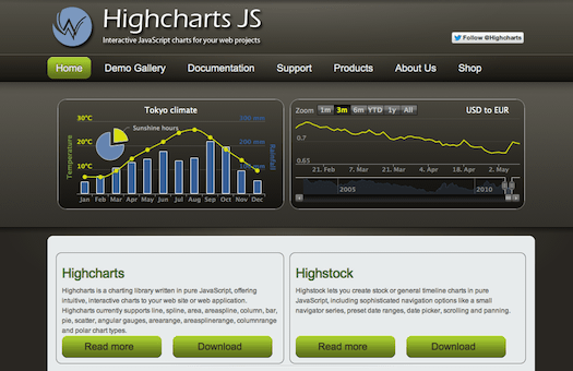 Highcharts  Interactive JavaScript charts