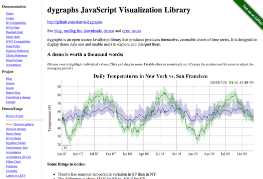 Dygraphs JavaScript Visualization Library